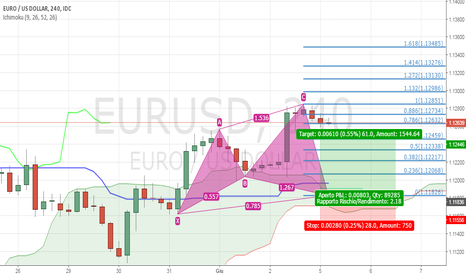 EURUSD: Possibile bullish cypher su eurusd