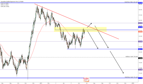 CADJPY: CADJPY SHORTS IDEA