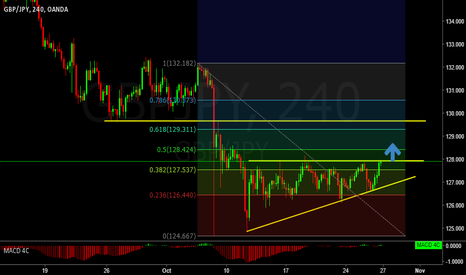 GBPJPY: GBPJPY will break this ascending triangle