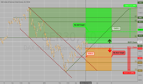 GER30: DAX Trading Zones