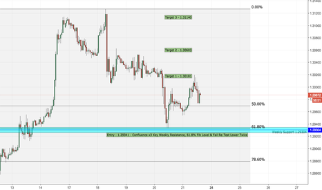 GBPUSD: GBPUSD - Bullish Entry With 3x Confluence