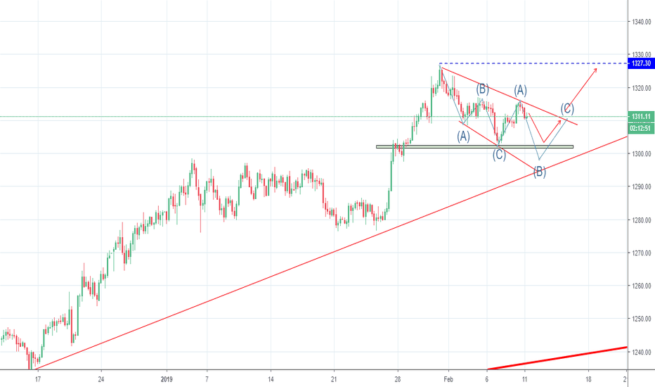 GOLD: second part of the correction ABC is about to complete