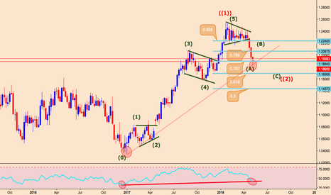 EURUSD: EURUSD Weekly forecast, technical and fundamental may 14 -may 18