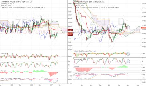ZF1!: Heikin-Ashi warning! Sellers may take control
