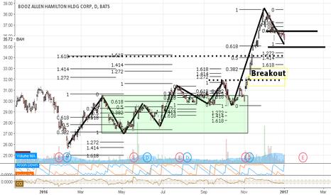 BAH: BAH Current Range