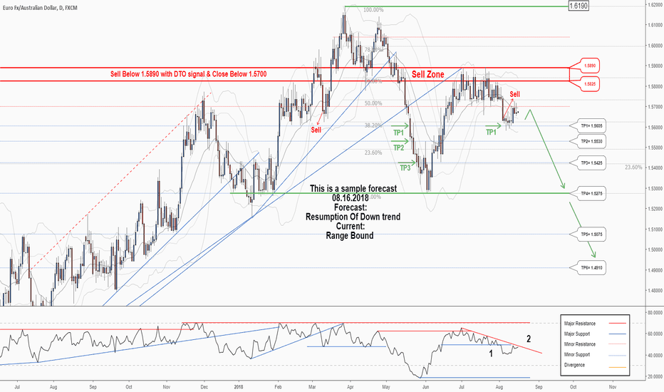 EURAUD: A trading opportunity to buy in EURAUD