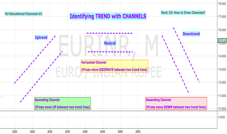 EURINR: Educational 01: How to Identify TREND with CHANNELS
