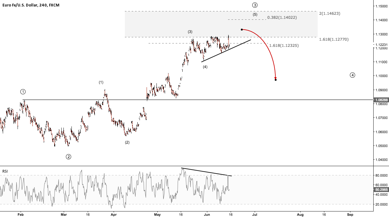 EURUSD - A fall in imminent?