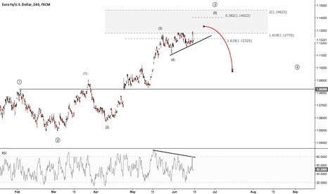 EURUSD: EURUSD - A fall in imminent?