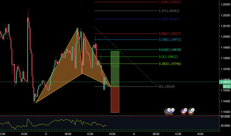 EURUSD: BULLISH GARTLEY