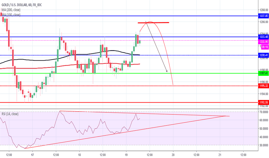 "XAUUSD: European Session Gold keen observing ""sensitive US dollar"""