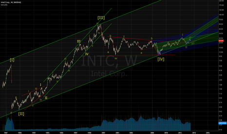 INTC: The Bullish EW outlook on Intel