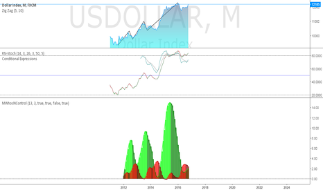 USDOLLAR: The Game is Over