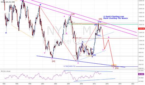 NY1!: Nikkei 225's Potential Bearish Configuration - Is Worrisome