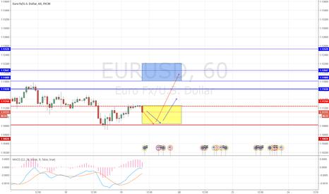 EURUSD: Жду рост евро в пятницу