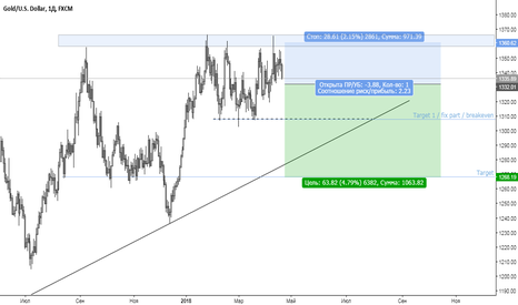 XAUUSD: XAUUSD / Sell without alternative