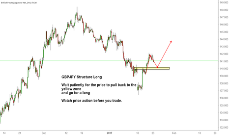 GBPJPY: GBPJPY Structure Long