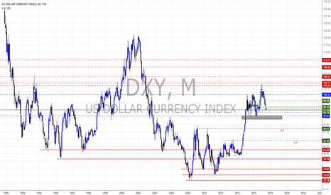 DXY: Views on DXY