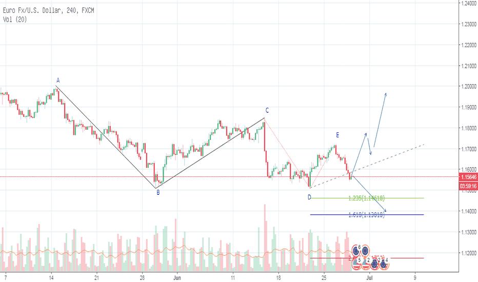 EURUSD: EURUSD_Trading Plan_28-06-2017