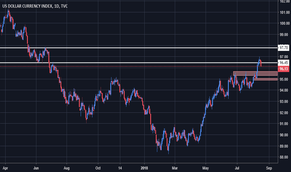 DXY: DXY - Profit Taking in play, but uptrend still intact