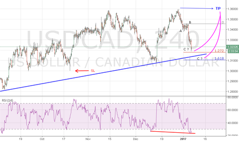 USDCAD: UC ON SUPPORT