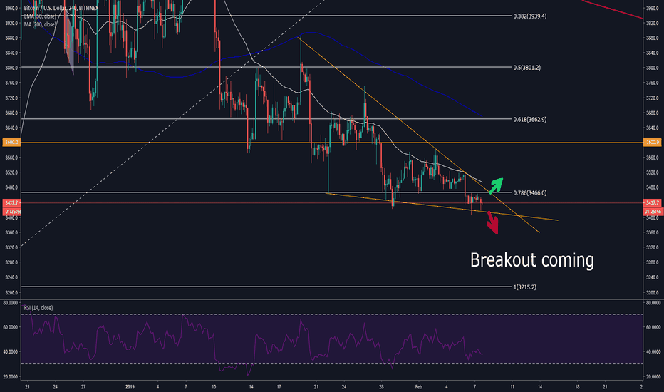 BTCUSD: BTC/USD Breakout coming? Short? Long?