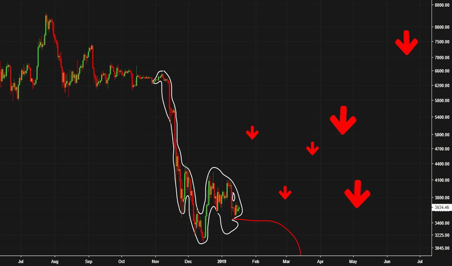 BTCUSD: OH NO!! DREADED SNAKE FORMATION FOUND ON BTC CHARTS! SHORT/SELL!