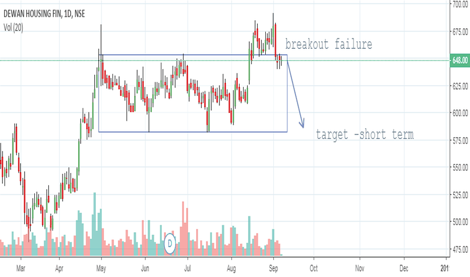 DHFL: dhfl- high risk reward trade.