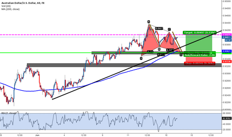 AUDUSD: gartley pattern bulish direction