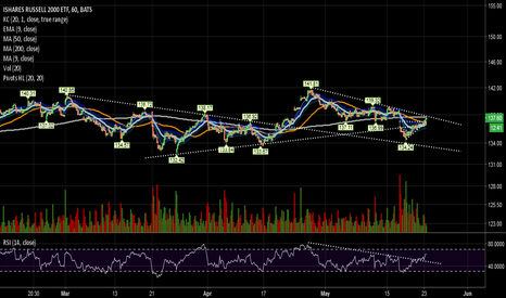 IWM: Testing another down trend line
