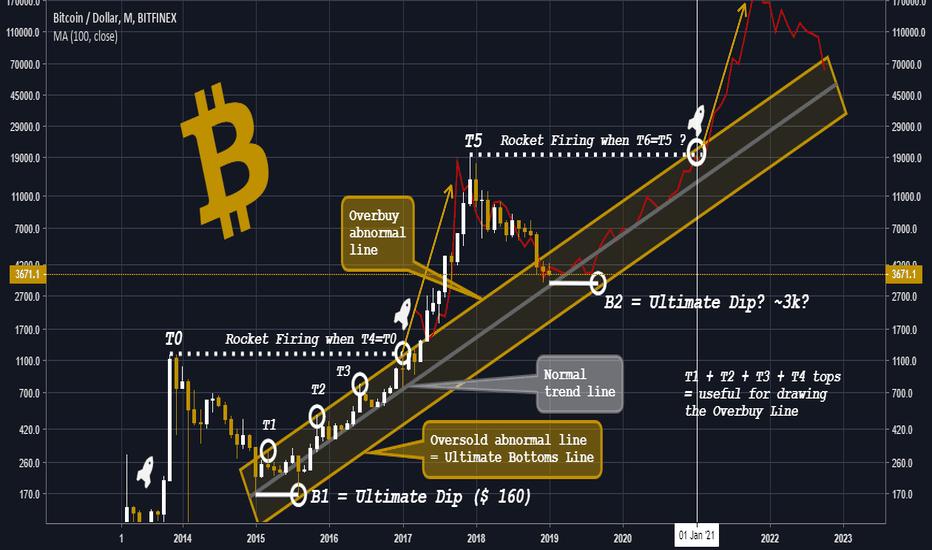 BTCUSD: Bitcoin: Ultimate Dip And Rocket Firing