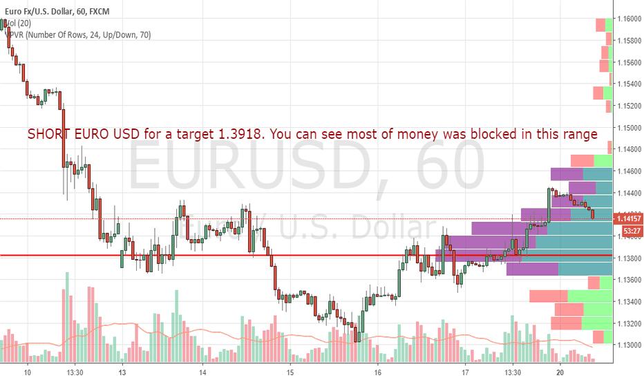 EURUSD: SHORT EURO USD for a target 1.3918. Big Money blocked here