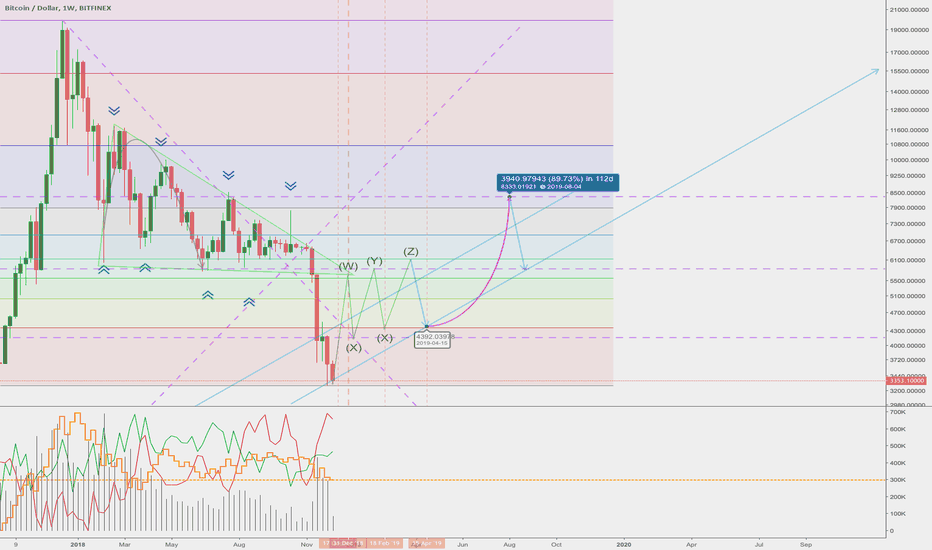 BTCUSD: If you are fearful... it's probably the bottom