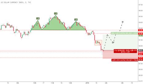 DXY: 美元指数反弹。