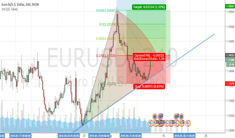 EURUSD:             eur usd short