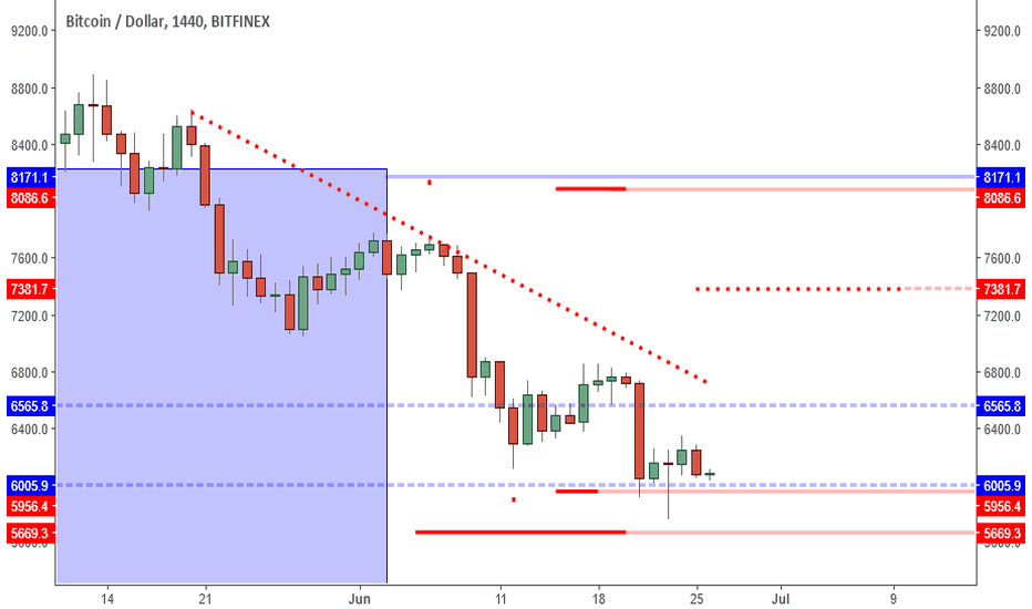 BTCUSD: BTCUSD: 6K Psychological Support Means Higher Low More Likely.