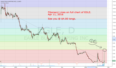 EGLE: $EGLE Fibonacci Lines on Full Chart
