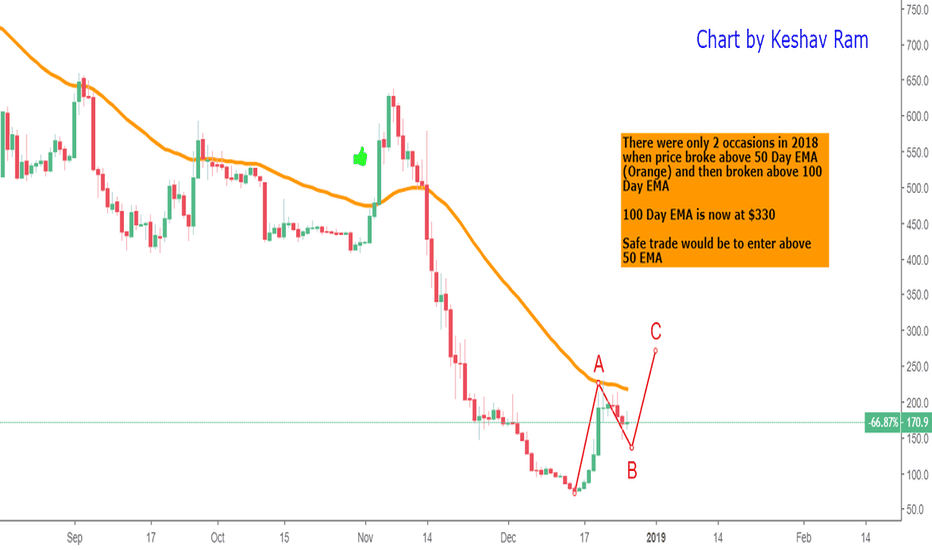 BCHUSD: $BCH - A conservative outlook to 50 EMA ($220) and beyond