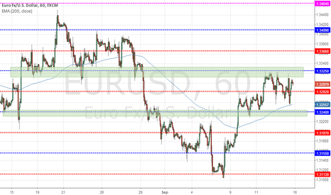 EURUSD: Updated