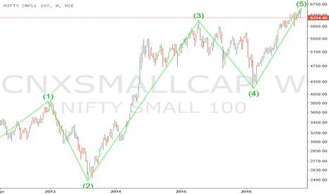 CNXSMALLCAP: CNXSMALLCAP - Has it completed a larger degree wave ?