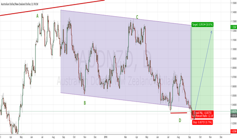 AUDNZD: AudNzd Three White Soldiers Trend Change