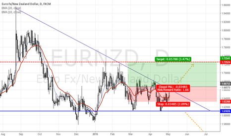EURNZD: Triangle completed!