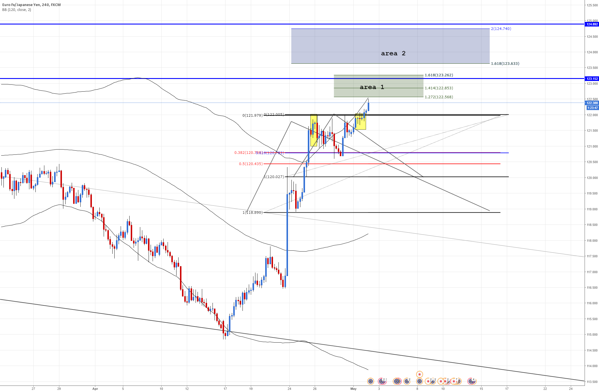 EURJPY Areas of pot retracement