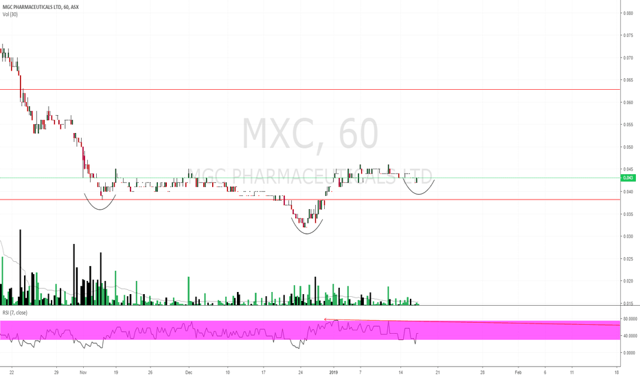 MXC: $MXC $0.043 H&S in the making