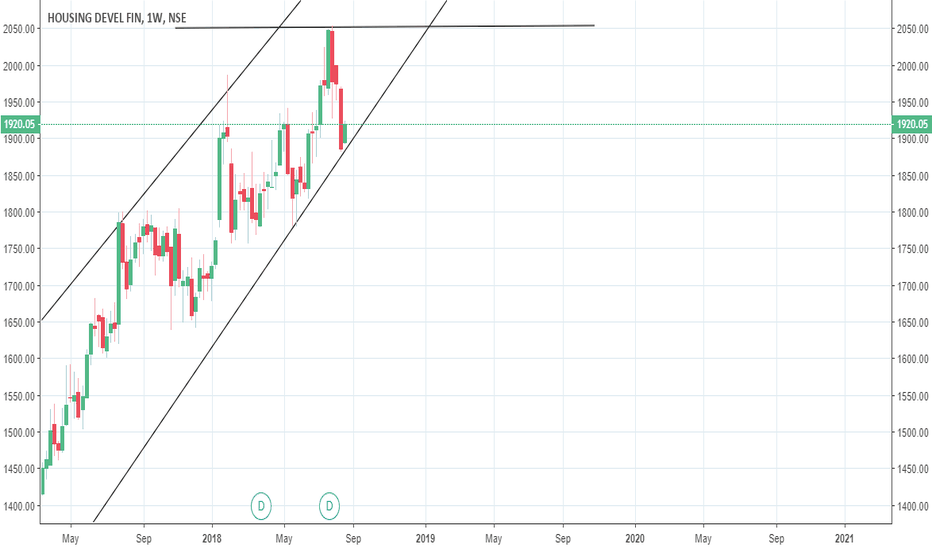 HDFC: UpTrend Started From Month Low Next target Would be 2054