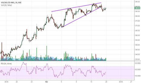 VOLTAS: Voltas - Rising wedge pattern!