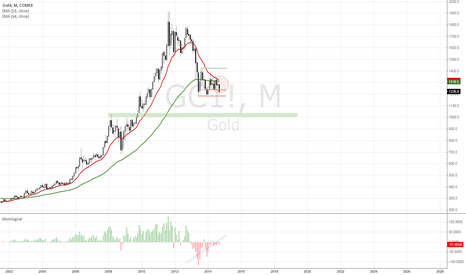 GC1!: GOLD: congestion phase