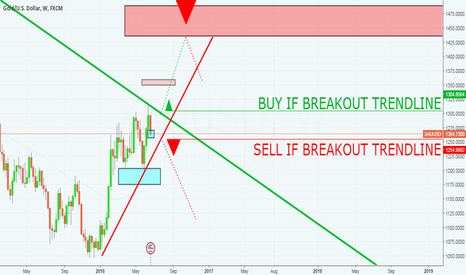 XAUUSD: GOLD • 4 MONTHS FORECAST • SELL AND BUY BREAKOUTS