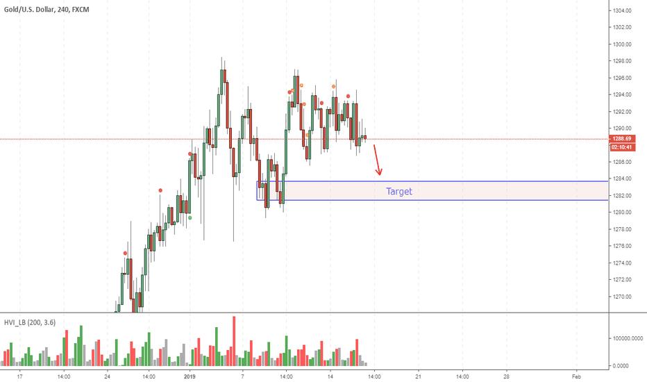 XAUUSD: Gold a la baja