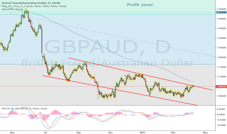 GBPAUD: short big from this red trendline